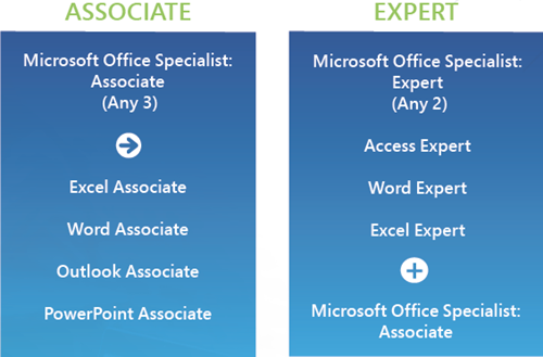 Microsoft Office Specialist Associate, Microsoft Office Specialist Expert